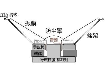 电磁式扬声器工作原理
