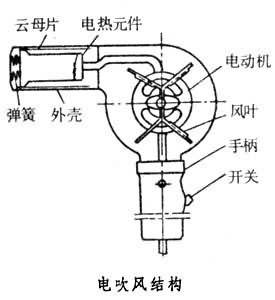 电吹风的工作原理