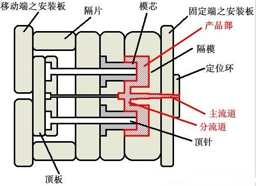 模具(塑胶)的热流道的工作原理是怎样的? 统的注塑模具,我们称之为冷流道模具,每次注射完成,开模后都会有一段冷却固化的流道需要人工或机械取出。而安装了热流道系统(包括热喷嘴、热分流板、温控器等)的模具,我们称之为热流道模具。 热流道模具与冷流道模具相比,其优点:  当产品的壁厚较薄时,确保熔体能充分到达远离浇口(进胶口)的部分,大大减小产品变形程度,大大提高产品表面质量及产品的一致性。  流道内压力损耗小,熔体流动性好,密度容易均匀,避免注塑件变形、批峰以及尺寸不稳定和色差等缺陷。  全部或大部分消除
