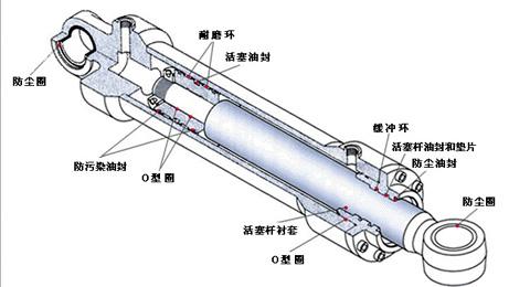 液压机械及部件工作原理