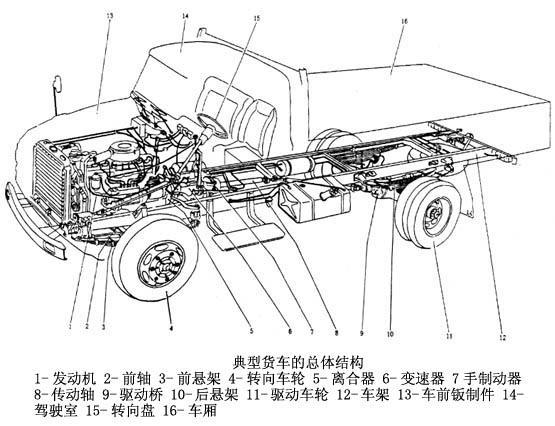 小型汽车底部结构图