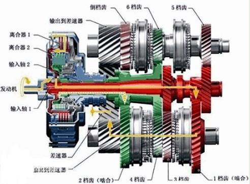 变速器的工作原理?差速器的工作原理?