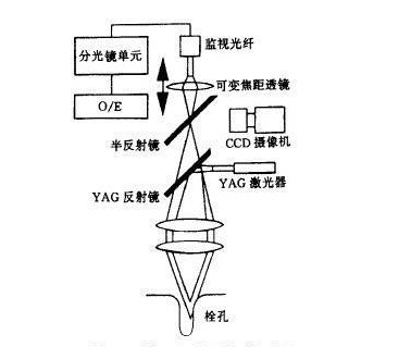 yag激光器的工作原理