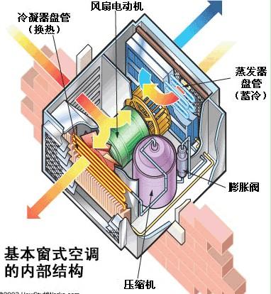家电 空调 壁挂机 >> 空调的工作原理介绍    &nbsp