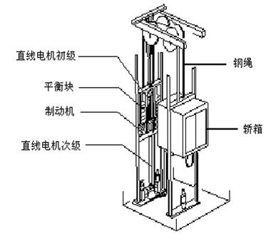 常闭块式制动器在电动机工作时松闸,使电梯运转,在失电情况下制动,使